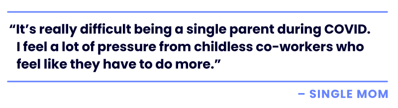 """""""It's really difficult being a single parent during COVID, I feel a lot of pressure from childless co-workers who feel like they have to do more. - single mom"""