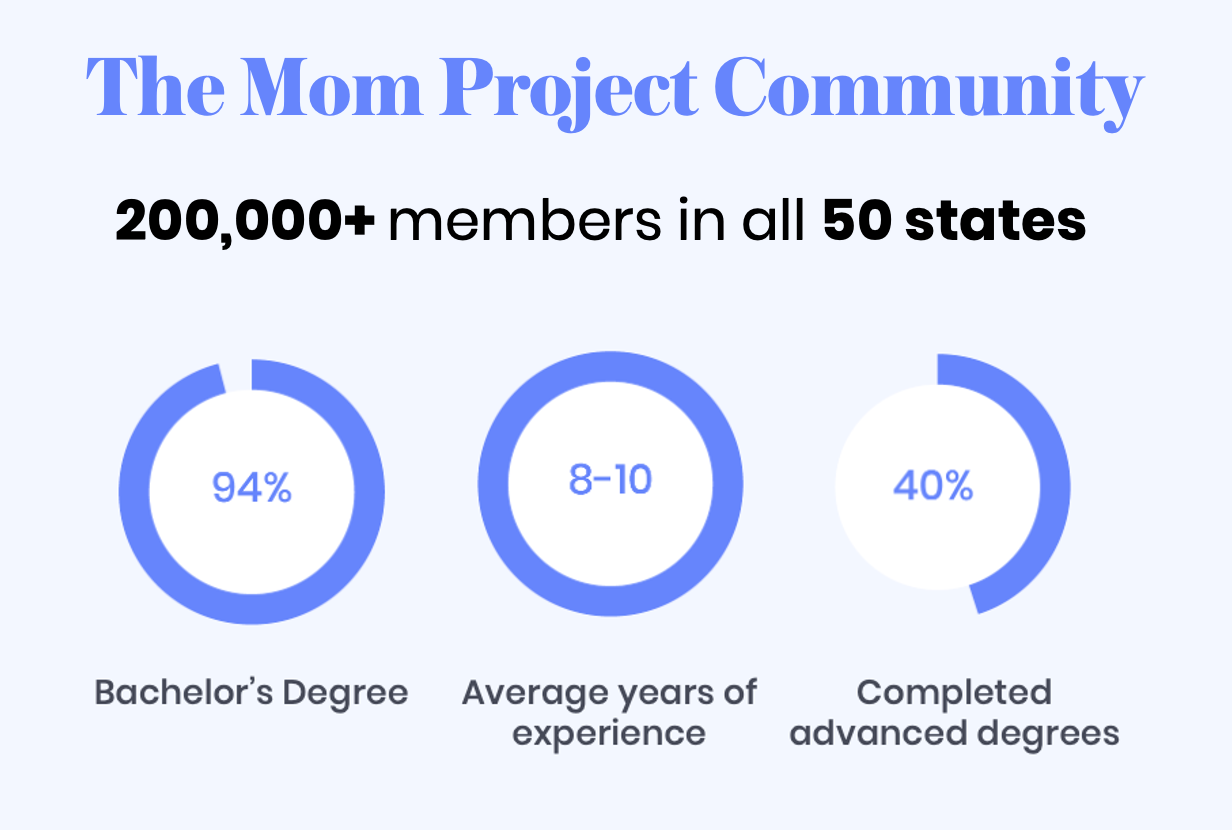 The Mom Project has 200,000+ members in all 50 states